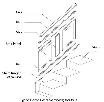 Wainscoting Plans Stairs